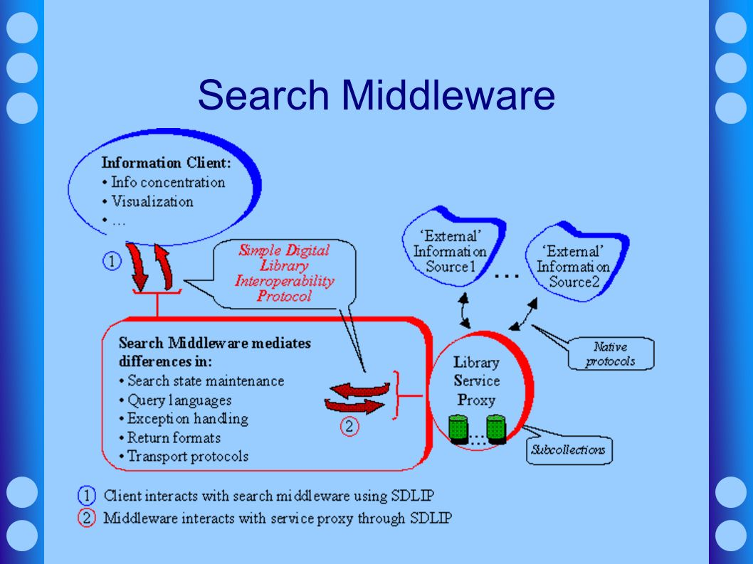 Search Middleware