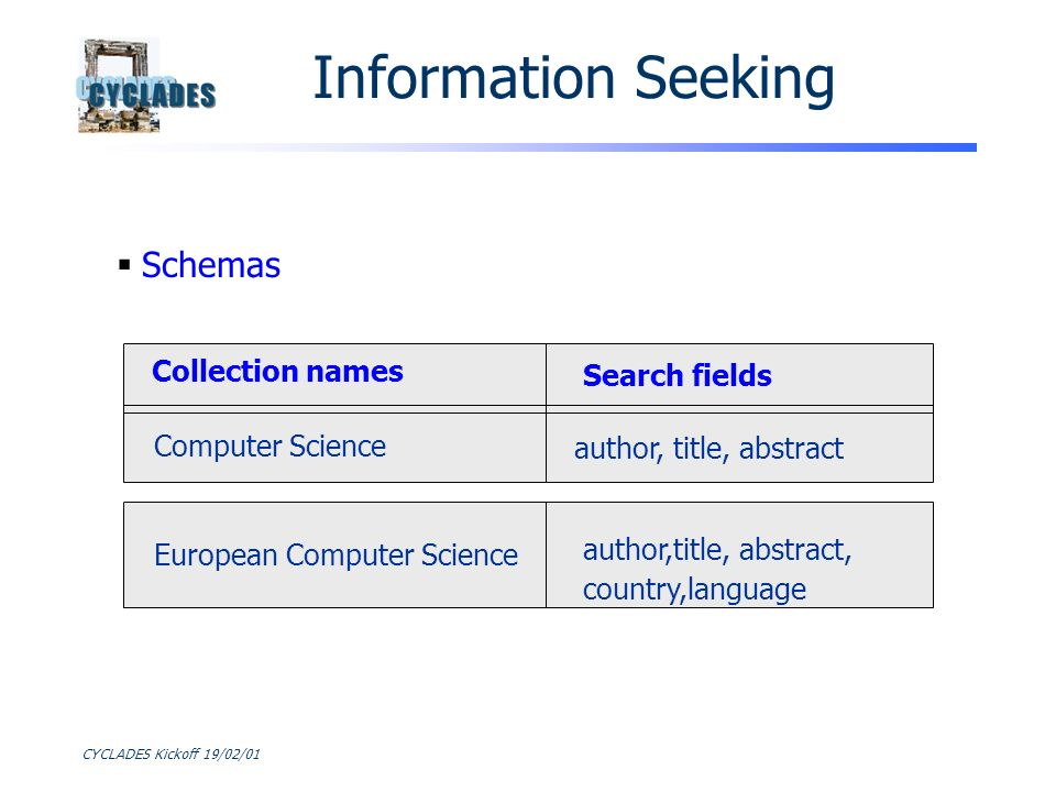 CYCLADES Kickoff 19/02/01 Schemas Collection names Computer Science Search fields author, title, abstract European Computer Science author,title, abstract, country,language Information Seeking