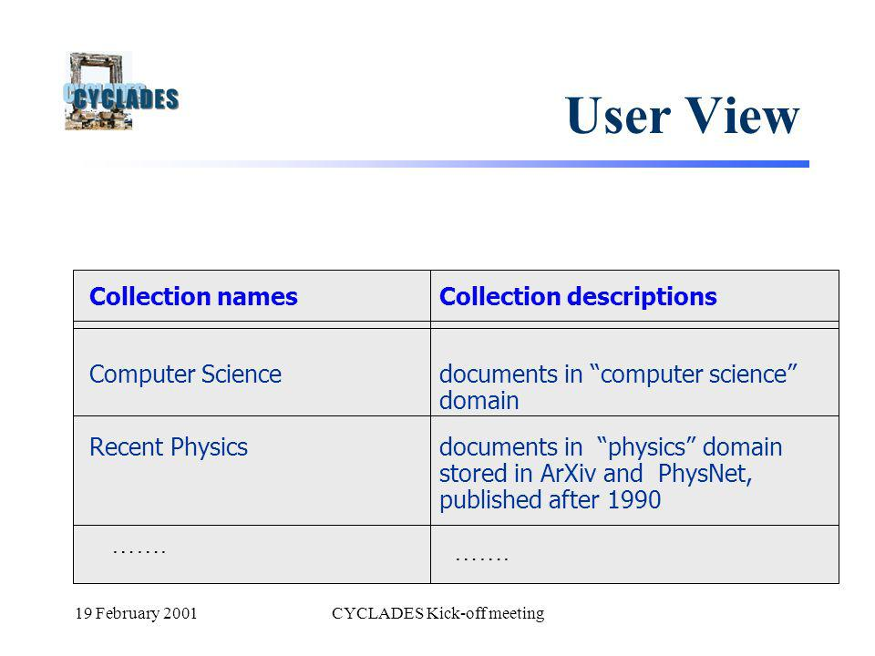 19 February 2001CYCLADES Kick-off meeting User View Collection descriptions documents in computer science domain documents in physics domain stored in