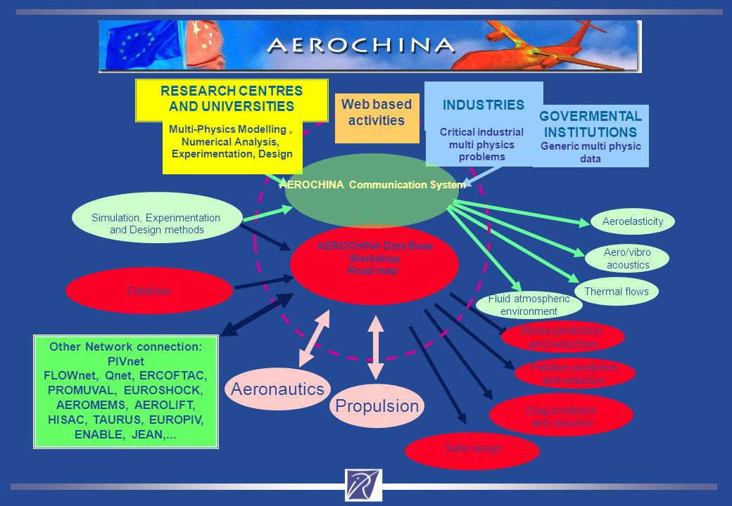 AEROCHINA Data Base Workshop Road map Simulation, Experimentation and Design methods Aeroelasticity Aero/vibro acoustics Drag prediction and reduction RESEARCH CENTRES AND UNIVERSITIES INDUSTRIES Critical industrial multi physics problems Database Other Network connection: PIVnet FLOWnet, Qnet, ERCOFTAC, PROMUVAL, EUROSHOCK, AEROMEMS, AEROLIFT, HISAC, TAURUS, EUROPIV, ENABLE, JEAN,...