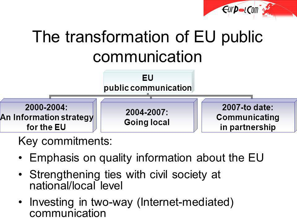 The transformation of EU public communication Key commitments: Emphasis on quality information about the EU Strengthening ties with civil society at national/local level Investing in two-way (Internet-mediated) communication EU public communication 2000-2004: An Information strategy for the EU 2004-2007: Going local 2007-to date: Communicating in partnership