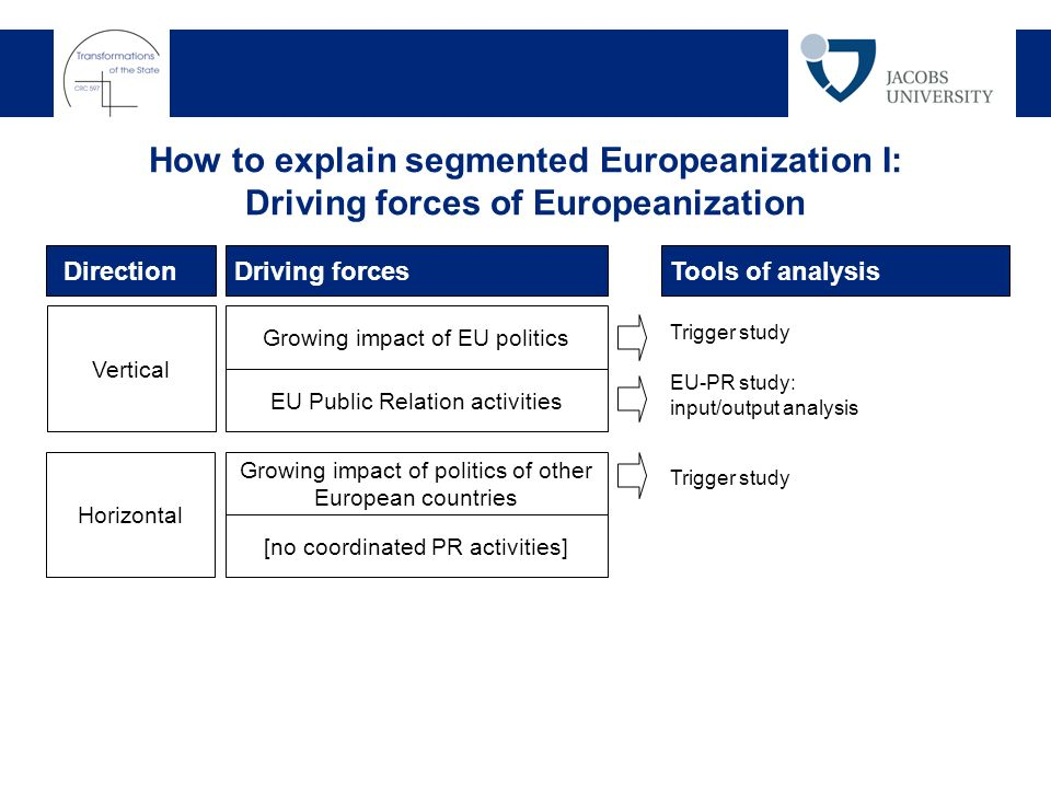 How to explain segmented Europeanization I: Driving forces of Europeanization Growing impact of EU politics Driving forces EU Public Relation activities Tools of analysis Growing impact of politics of other European countries [no coordinated PR activities] Vertical Horizontal Direction Trigger study EU-PR study: input/output analysis