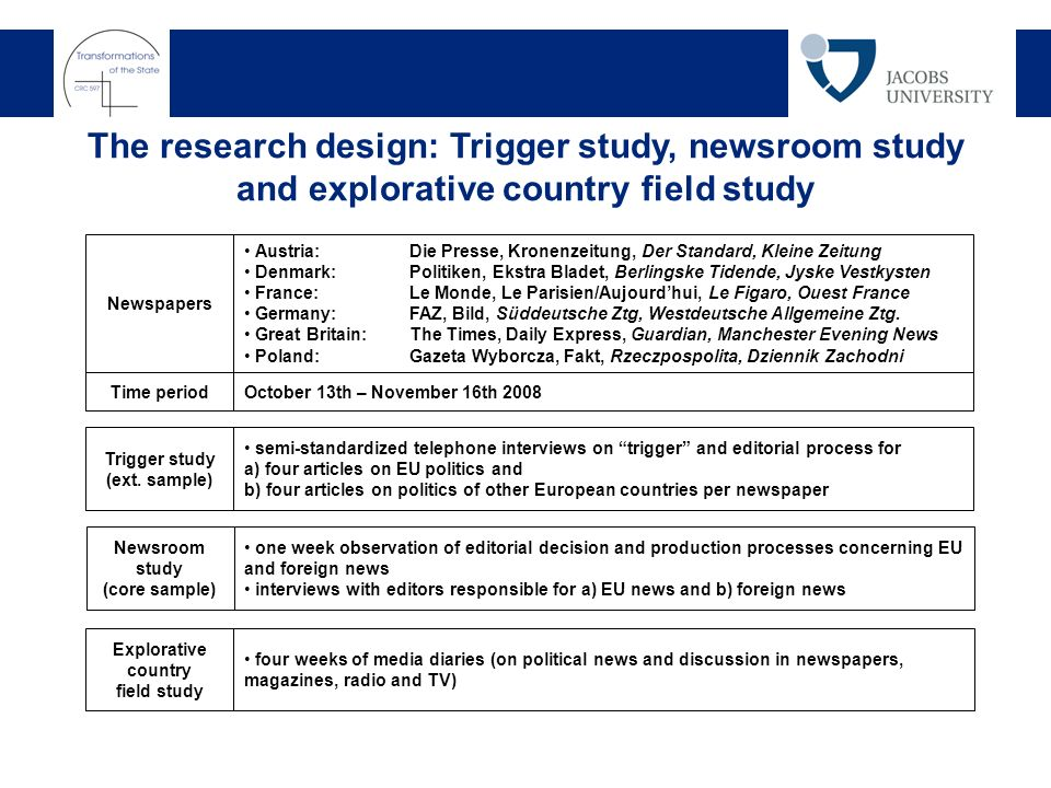 The research design: Trigger study, newsroom study and explorative country field study Newspapers Austria: Die Presse, Kronenzeitung, Der Standard, Kleine Zeitung Denmark:Politiken, Ekstra Bladet, Berlingske Tidende, Jyske Vestkysten France:Le Monde, Le Parisien/Aujourdhui, Le Figaro, Ouest France Germany:FAZ, Bild, Süddeutsche Ztg, Westdeutsche Allgemeine Ztg.
