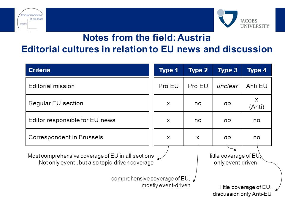 Notes from the field: Austria Editorial cultures in relation to EU news and discussion Criteria Editorial mission Regular EU section Editor responsible for EU news Type 1 Pro EU x x Correspondent in Brusselsx Type 2 Pro EU no x Type 3 unclear no Type 4 Anti EU x (Anti) no Most comprehensive coverage of EU in all sections Not only event-, but also topic-driven coverage comprehensive coverage of EU, mostly event-driven little coverage of EU, only event-driven little coverage of EU, discussion only Anti-EU