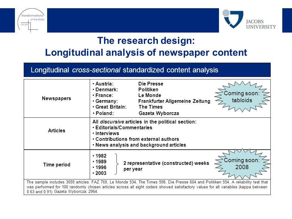 The research design: Longitudinal analysis of newspaper content Newspapers Longitudinal cross-sectional standardized content analysis Austria: Die Presse Denmark:Politiken France:Le Monde Germany:Frankfurter Allgemeine Zeitung Great Britain: The Times Articles All discursive articles in the political section: Editorials/Commentaries Interviews Contributions from external authors News analysis and background articles Time period 1982 1989 1996 2003 2 representative (constructed) weeks per year The sample includes 3059 articles: FAZ 769, Le Monde 534, The Times 598, Die Presse 604 and Politiken 554.