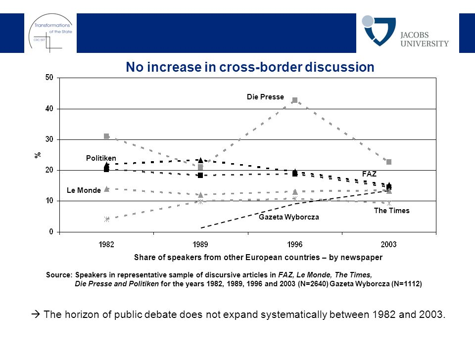 The horizon of public debate does not expand systematically between 1982 and 2003.