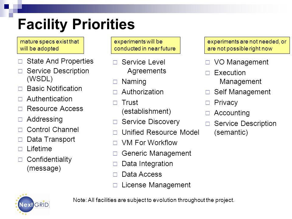 Facility Priorities State And Properties Service Description (WSDL) Basic Notification Authentication Resource Access Addressing Control Channel Data Transport Lifetime Confidentiality (message) VO Management Execution Management Self Management Privacy Accounting Service Description (semantic) experiments will be conducted in near future mature specs exist that will be adopted experiments are not needed, or are not possible right now Service Level Agreements Naming Authorization Trust (establishment) Service Discovery Unified Resource Model VM For Workflow Generic Management Data Integration Data Access License Management Note: All facilities are subject to evolution throughout the project.