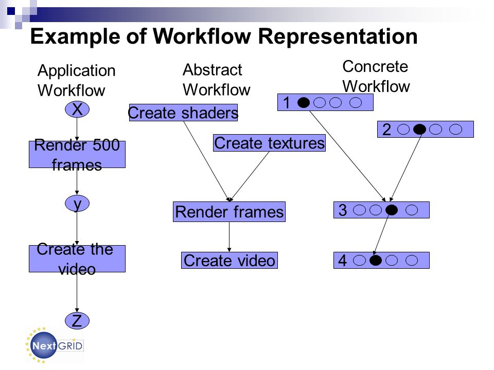 Z 2 Render 500 frames Create the video X y Application Workflow Create shaders Abstract Workflow Create textures Render frames Create video 1 Concrete Workflow 3 4 Example of Workflow Representation