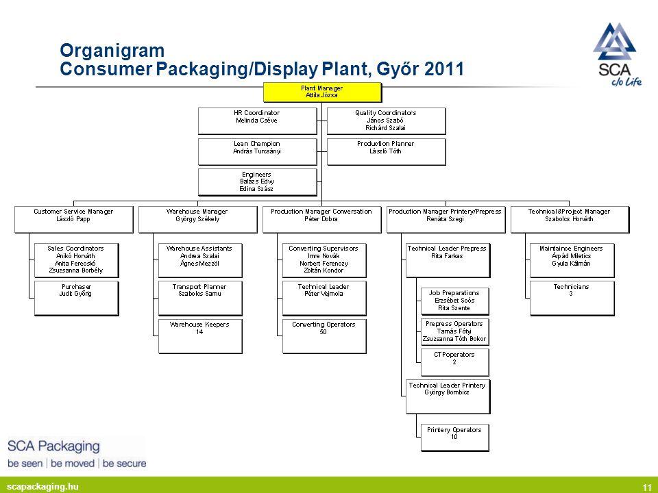 scapackaging.hu 11 Organigram Consumer Packaging/Display Plant, Győr 2011