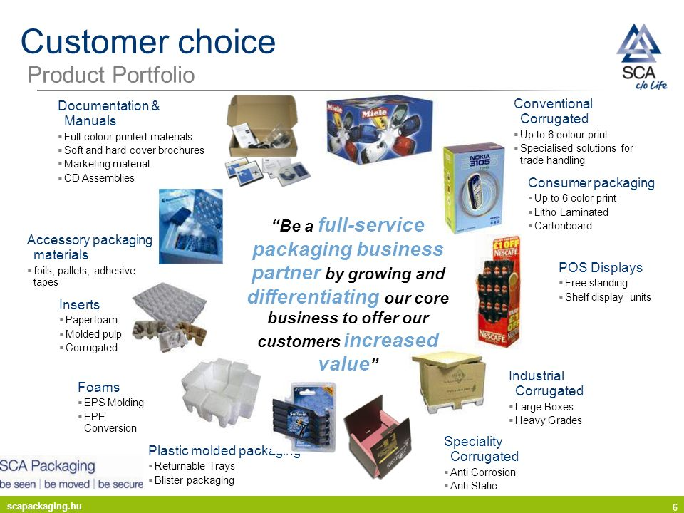 scapackaging.hu 6 Customer choice Product Portfolio Inserts Paperfoam Molded pulp Corrugated Conventional Corrugated Up to 6 colour print Specialised