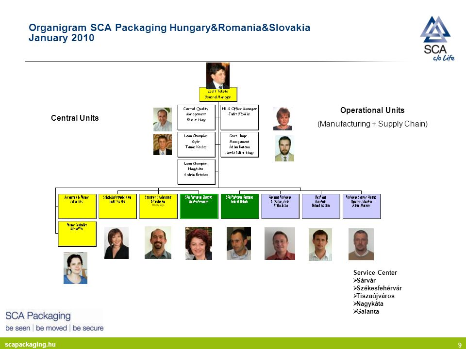 scapackaging.hu 9 Organigram SCA Packaging Hungary&Romania&Slovakia January 2010 Central Units Operational Units (Manufacturing + Supply Chain) Servic
