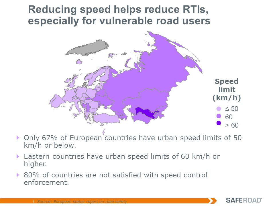 Only 67% of European countries have urban speed limits of 50 km/h or below.