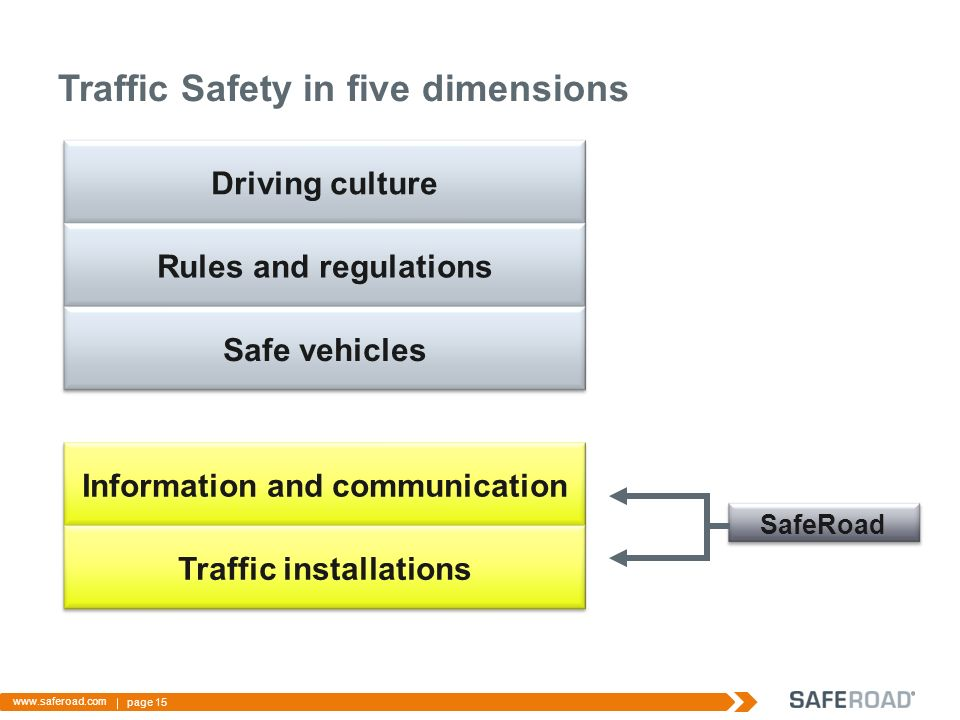 Traffic Safety in five dimensions page 15   Driving culture Information and communicationTraffic installations SafeRoad Rules and regulations Safe vehicles