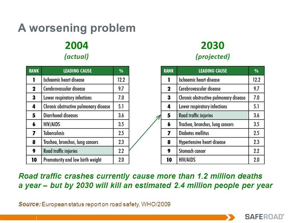 A worsening problem 2004 (actual) 2030 (projected) Road traffic crashes currently cause more than 1.2 million deaths a year – but by 2030 will kill an estimated 2.4 million people per year Source: European status report on road safety, WHO/2009