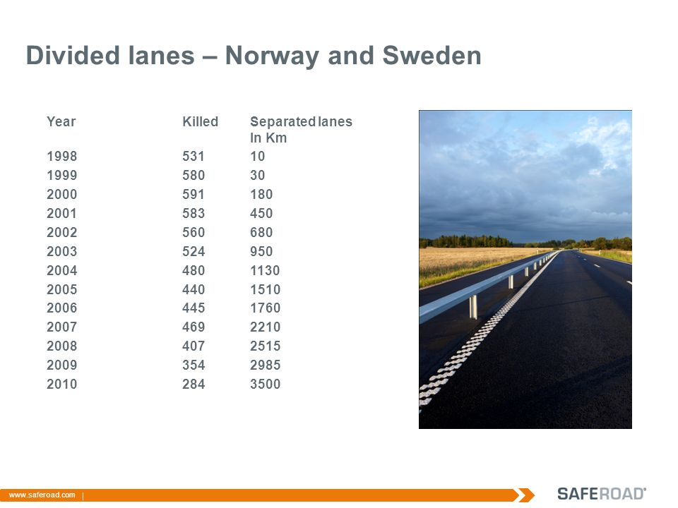 Vision Zero Number of killed in Sweden YearKilledSeparated lanes In Km 199853110 199958030 2000591180 2001583450 2002560680 2003524950 20044801130 20054401510 20064451760 20074692210 20084072515 20093542985 20102843500 www.saferoad.com Divided lanes – Norway and Sweden