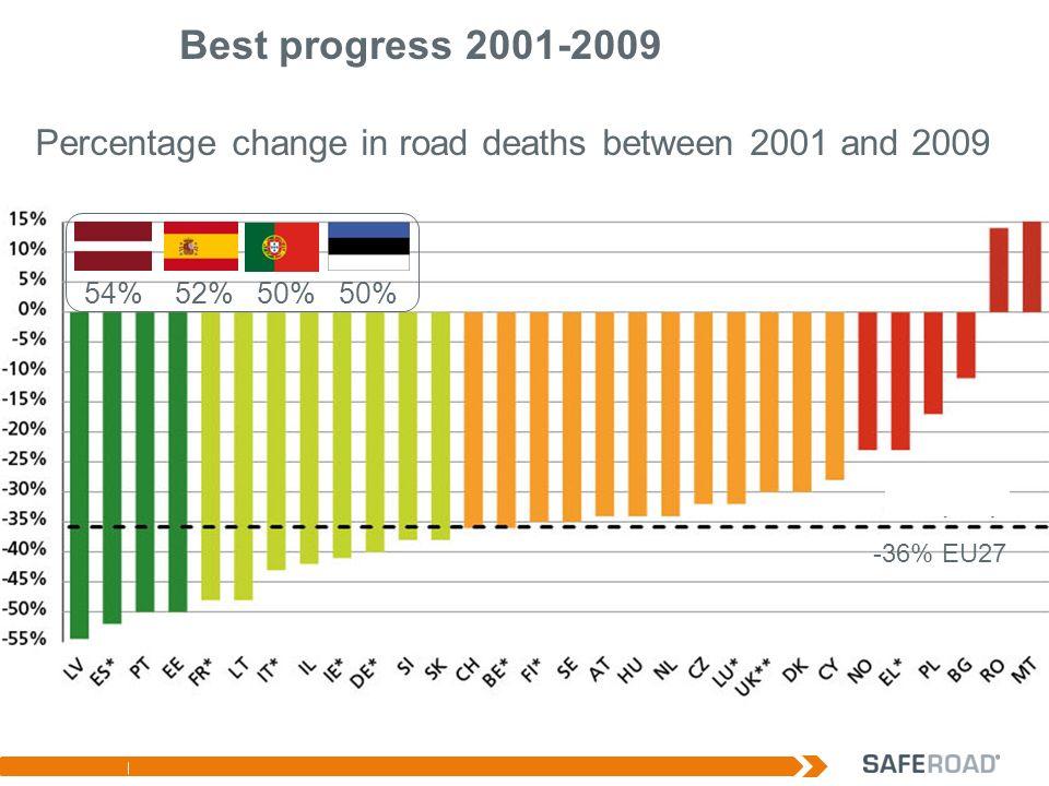 Best progress 2001-2009 Percentage change in road deaths between 2001 and 2009 54% 52% 50% 50% -36% EU27