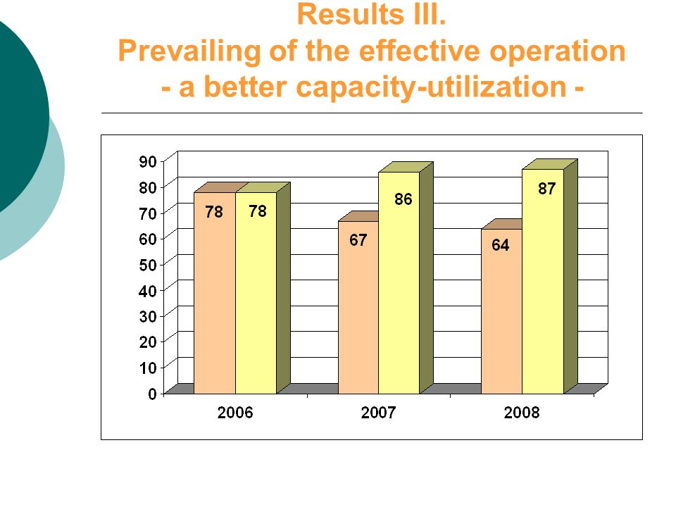 Results III. Prevailing of the effective operation - a better capacity-utilization -