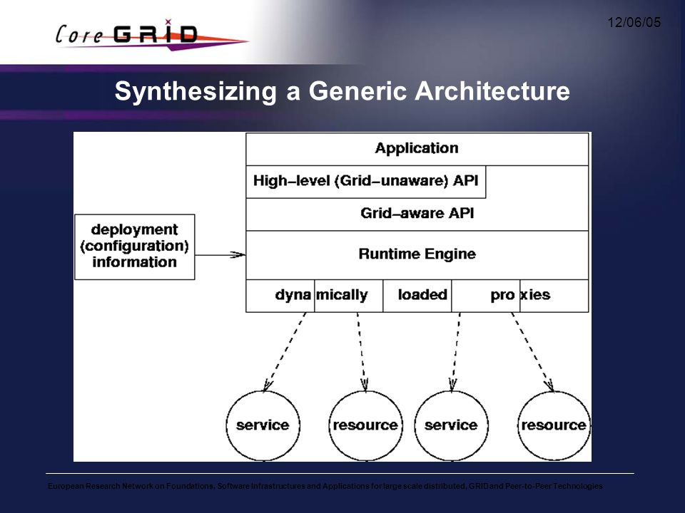 European Research Network on Foundations, Software Infrastructures and Applications for large scale distributed, GRID and Peer-to-Peer Technologies 12/06/05 Synthesizing a Generic Architecture