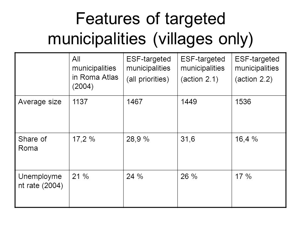 Features of targeted municipalities (villages only) All municipalities in Roma Atlas (2004) ESF-targeted municipalities (all priorities) ESF-targeted
