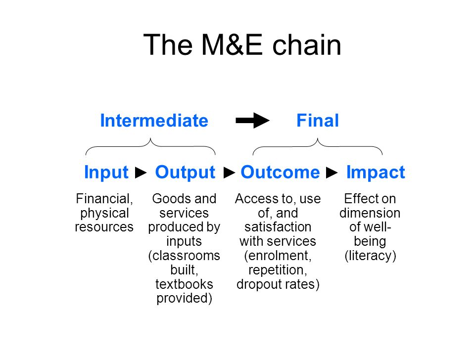 The M&E chain InputOutputOutcomeImpact IntermediateFinal Financial, physical resources Goods and services produced by inputs (classrooms built, textbo