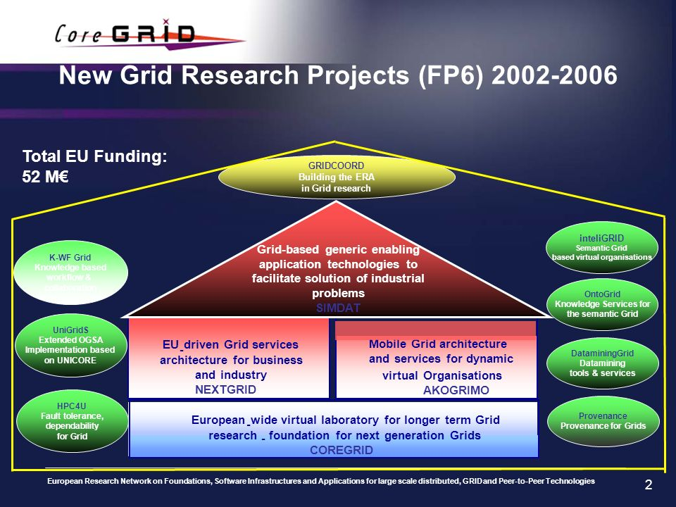 European Research Network on Foundations, Software Infrastructures and Applications for large scale distributed, GRID and Peer-to-Peer Technologies 2 New Grid Research Projects (FP6) inteliGRID Semantic Grid based virtual organisations Provenance Provenance for Grids DataminingGrid Datamining tools & services UniGridS Extended OGSA Implementation based on UNICORE K-WF Grid Knowledge based workflow & collaboration GRIDCOORD Building the ERA in Grid research Total EU Funding: 52 M European - wide virtual laboratory for longer term Grid research - foundation for next generation Grids COREGRID EU - driven Grid services architecture for business and industry NEXTGRID Mobile Grid architecture and services for dynamic virtualOrganisations AKOGRIMO Grid-based generic enabling application technologies to facilitate solution of industrial problems SIMDAT OntoGrid Knowledge Services for the semantic Grid HPC4U Fault tolerance, dependability for Grid