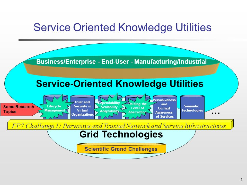 4 Service-Oriented Knowledge Utilities Grid Technologies Business/Enterprise - End-User - Manufacturing/Industrial Trust and Security in Virtual Organizations Semantic Technologies Pervasiveness and Context Awareness of Services Some Research Topics Raising the Level of Abstraction Dependability Scalability, Adaptability Lifecycle Management FP7 Challenge 1: Pervasive and Trusted Network and Service Infrastructures Service Oriented Knowledge Utilities Scientific Grand Challenges …