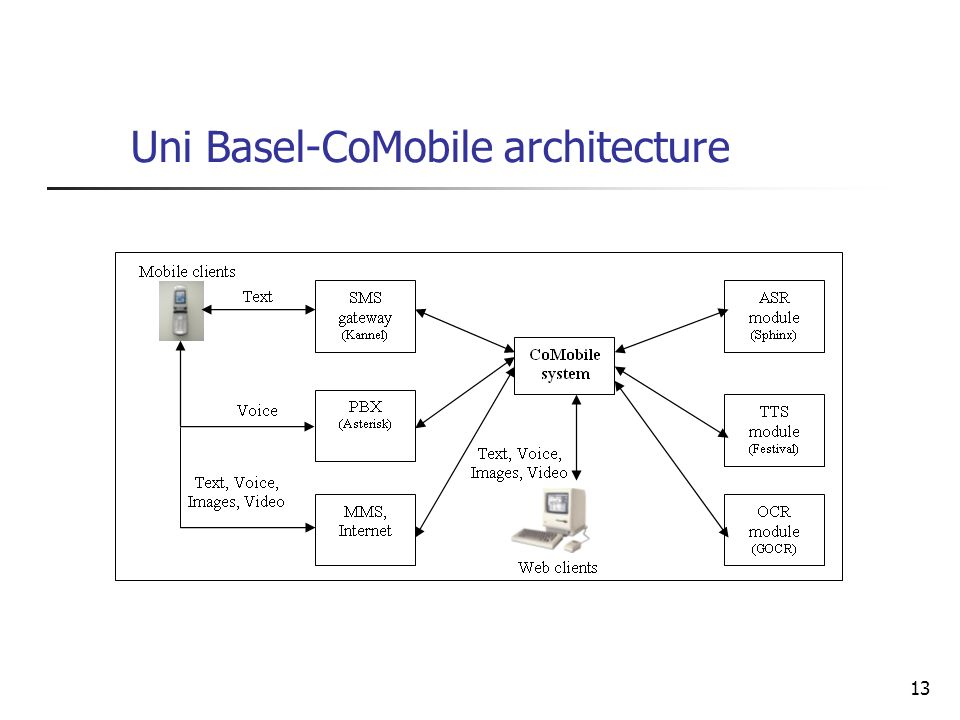 13 Uni Basel-CoMobile architecture