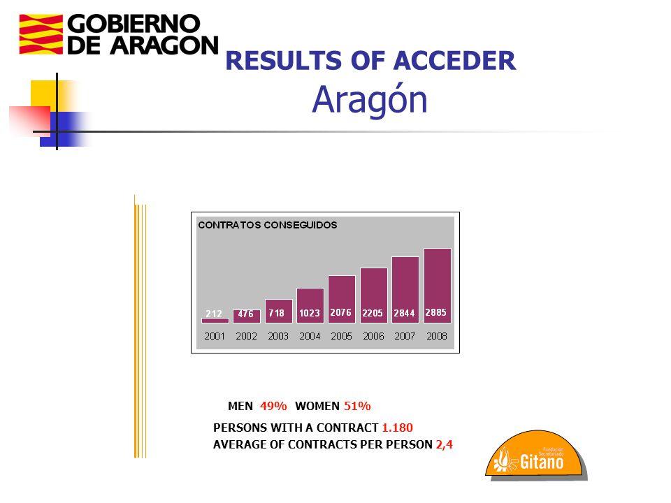 RESULTS OF ACCEDER Aragón PROGRAMA OPERATIVO PLURIRREGIONAL LUCHA CONTRA LA DISCRIMINACION - FSE PROGRAMA OPERATIVO PLURIRREGIONAL LUCHA CONTRA LA DISCRIMINACION - FSE RESULTADOS DEL PROGRAMA ACCEDER EN ARAGÓN: MEN 49%WOMEN 51% PERSONS WITH A CONTRACT 1.180 AVERAGE OF CONTRACTS PER PERSON 2,4
