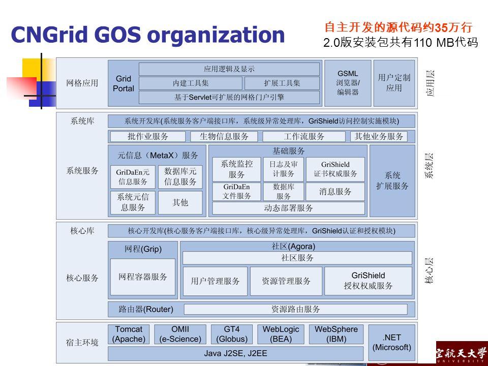 CNGrid GOS organization 35 2.0 110 MB