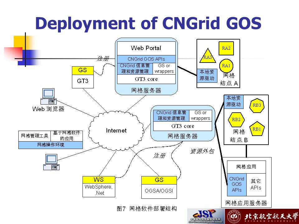 Deployment of CNGrid GOS