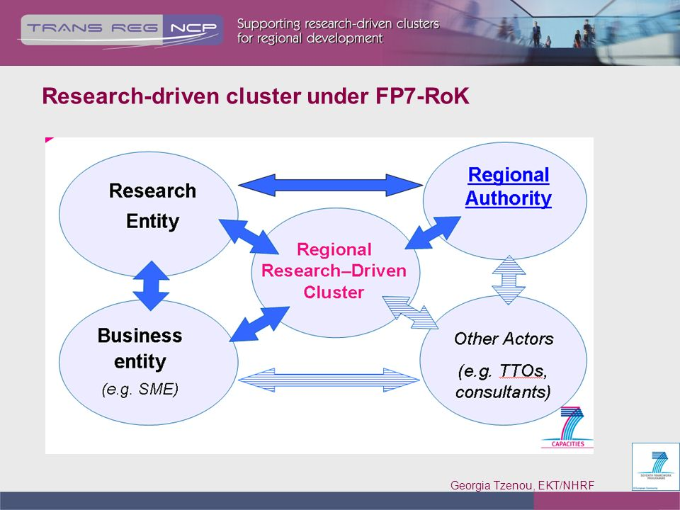 Georgia Tzenou, EKT/NHRF 6 Research-driven cluster under FP7-RoK