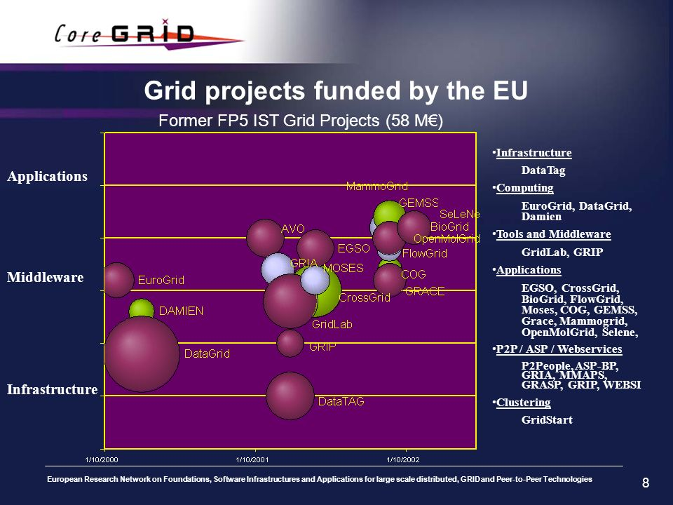European Research Network on Foundations, Software Infrastructures and Applications for large scale distributed, GRID and Peer-to-Peer Technologies 9 IST-FP6 commitment to Grid research First actions launched in IST-FP5 Grid research is a key strategic objective 2000-2002 2002-2006 FP5 FP6 125M 58M From FP5 to FP6 Grid research funding more than doubles