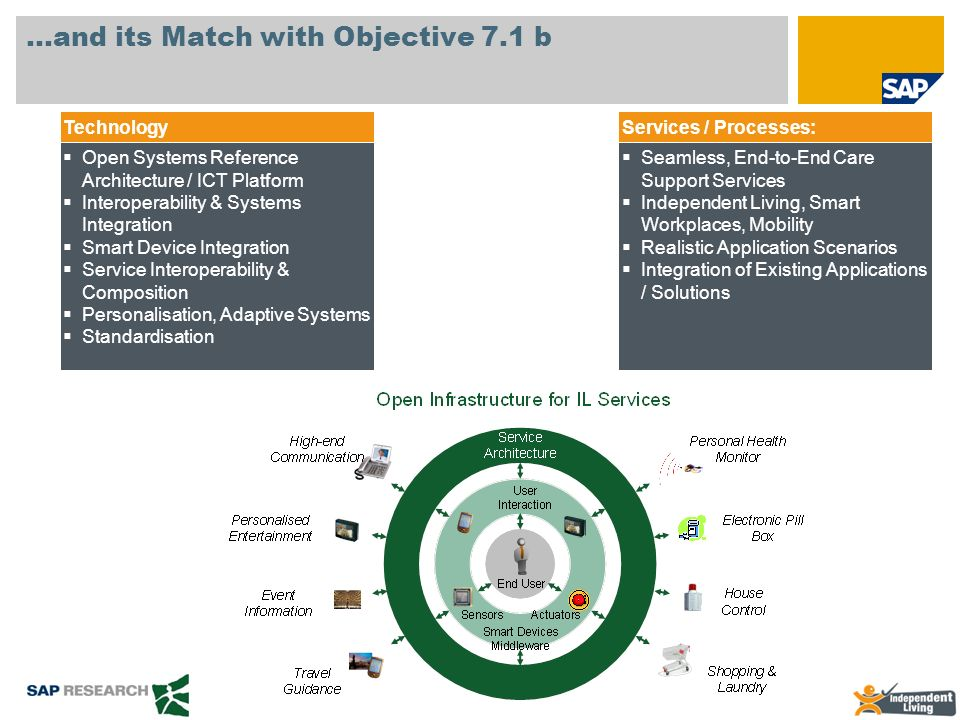 …and its Match with Objective 7.1 b Open Systems Reference Architecture / ICT Platform Interoperability & Systems Integration Smart Device Integration
