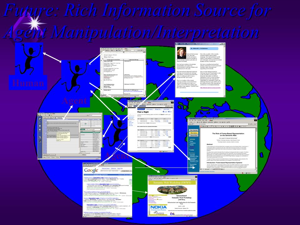 Information Discovery… but not much more u Human intensive (requiring input reformulation and interpretation) u Display intensive (requiring filtering) u Not interoperable u Not agent-operational u Not adaptive u Limited context u Limited service Analogous to a new assistant who is thorough yet lacks common sense, context, and adaptability