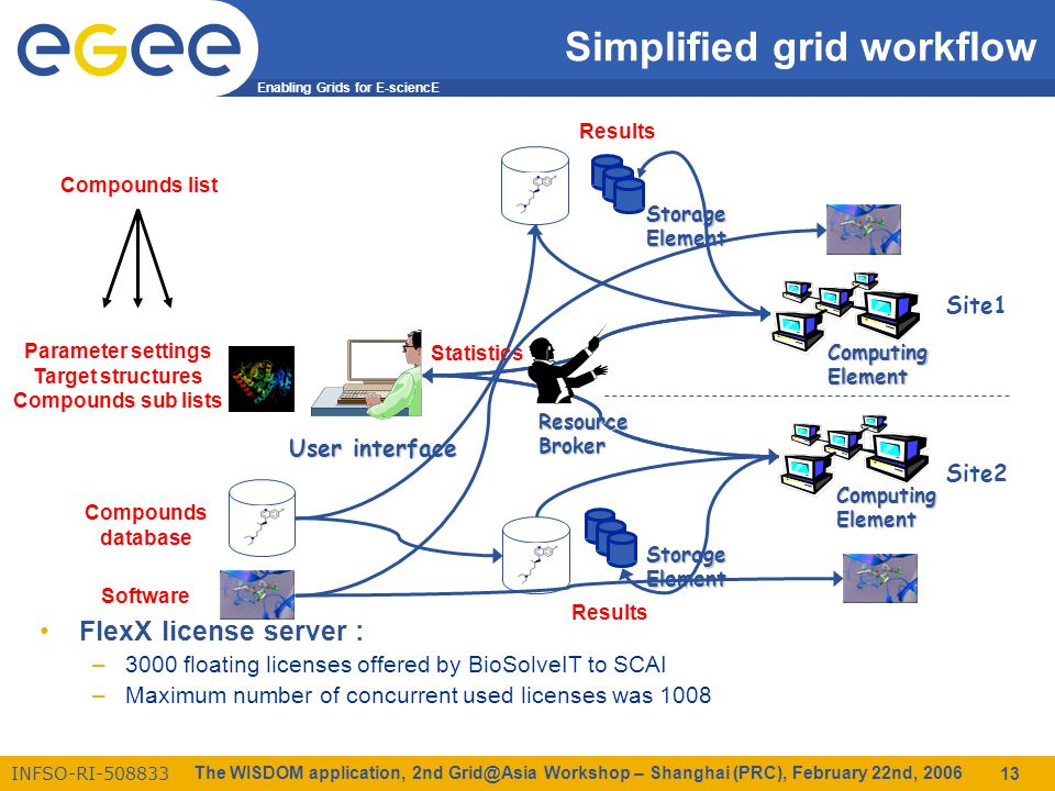 Enabling Grids for E-sciencE INFSO-RI The WISDOM application, 2nd Workshop – Shanghai (PRC), February 22nd, Simplified grid workflow FlexX license server : –3000 floating licenses offered by BioSolveIT to SCAI –Maximum number of concurrent used licenses was 1008 StorageElement ComputingElement Site1 Site2 StorageElement User interface ComputingElement Compounds database Parameter settings Target structures Compounds sub lists Results Statistics Compounds list ResourceBroker Software