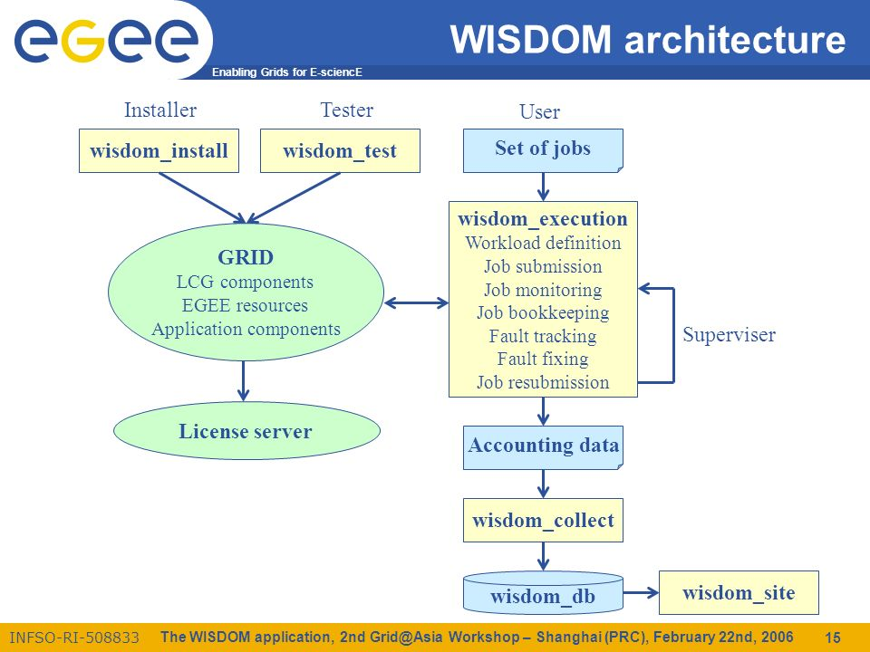 Enabling Grids for E-sciencE INFSO-RI The WISDOM application, 2nd Workshop – Shanghai (PRC), February 22nd, WISDOM architecture GRID LCG components EGEE resources Application components wisdom_install InstallerTester wisdom_test wisdom_execution Workload definition Job submission Job monitoring Job bookkeeping Fault tracking Fault fixing Job resubmission Set of jobs User wisdom_collect Accounting data Superviser wisdom_site wisdom_db License server