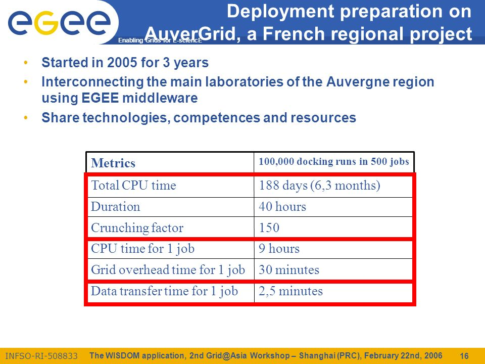 Enabling Grids for E-sciencE INFSO-RI-508833 The WISDOM application, 2nd Grid@Asia Workshop – Shanghai (PRC), February 22nd, 2006 16 Deployment preparation on AuverGrid, a French regional project Started in 2005 for 3 years Interconnecting the main laboratories of the Auvergne region using EGEE middleware Share technologies, competences and resources 2,5 minutesData transfer time for 1 job 30 minutesGrid overhead time for 1 job 9 hoursCPU time for 1 job 150Crunching factor 40 hoursDuration 188 days (6,3 months)Total CPU time 100,000 docking runs in 500 jobs Metrics