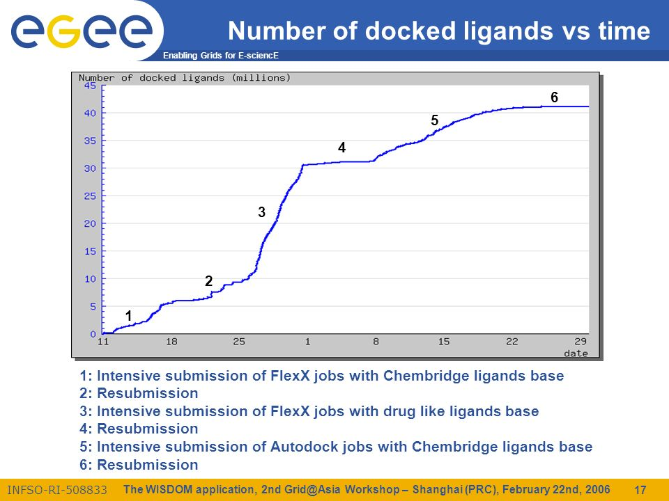 Enabling Grids for E-sciencE INFSO-RI The WISDOM application, 2nd Workshop – Shanghai (PRC), February 22nd, Number of docked ligands vs time 1: Intensive submission of FlexX jobs with Chembridge ligands base 2: Resubmission 3: Intensive submission of FlexX jobs with drug like ligands base 4: Resubmission 5: Intensive submission of Autodock jobs with Chembridge ligands base 6: Resubmission