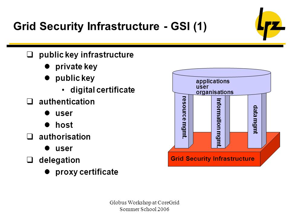 Globus Workshop at CoreGrid Sommer School 2006 Grid Security Infrastructure - GSI (1) Grid Security Infrastructure resource mgmt. Applikationen Benutz