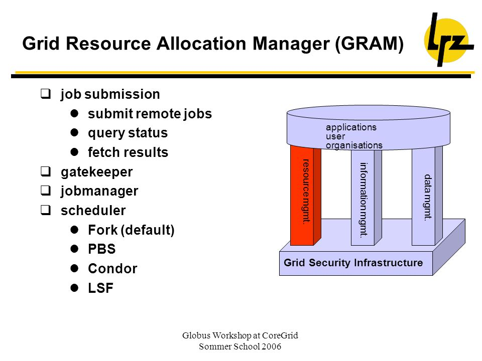 Globus Workshop at CoreGrid Sommer School 2006 Grid Resource Allocation Manager (GRAM) Grid Security Infrastructure resource mgmt. information mgmt. d