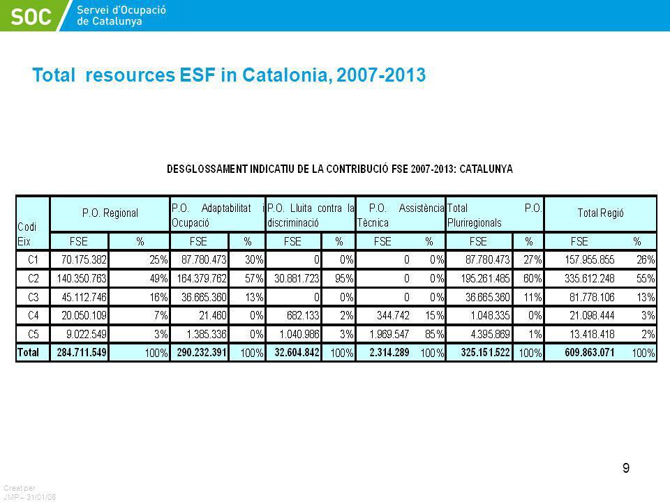 9 Introducció Total resources ESF in Catalonia, 2007-2013 Creat per JMP – 31/01/08