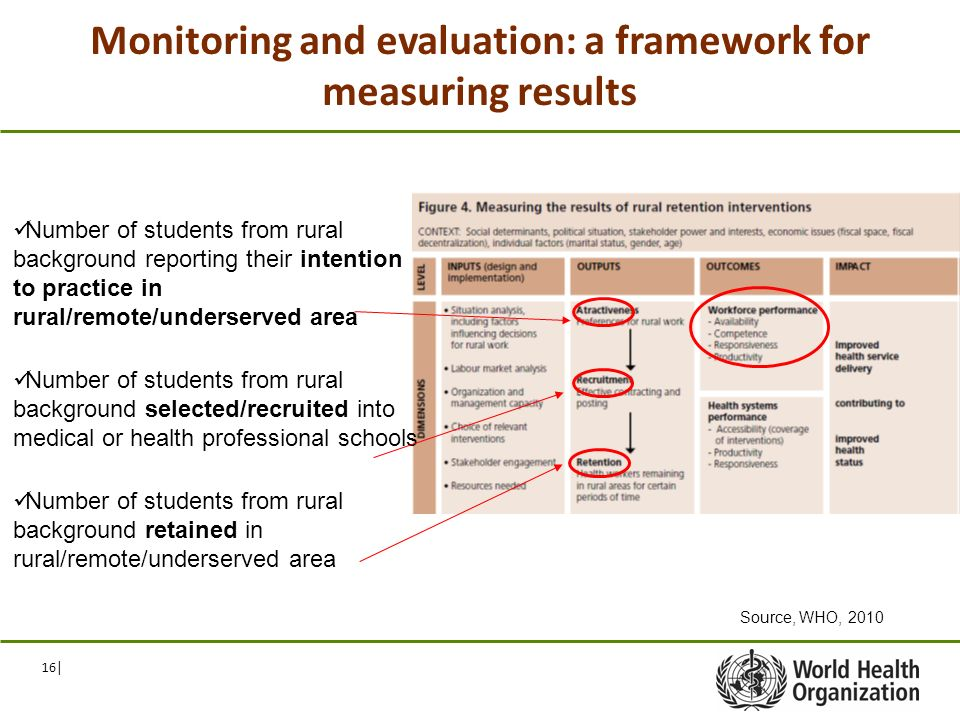 16| Monitoring and evaluation: a framework for measuring results Number of students from rural background reporting their intention to practice in rural/remote/underserved area Number of students from rural background selected/recruited into medical or health professional schools Number of students from rural background retained in rural/remote/underserved area Source, WHO, 2010