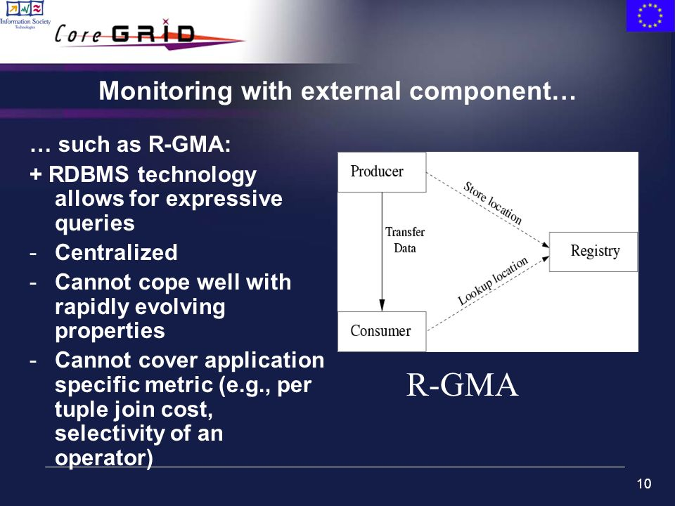 10 Monitoring with external component… … such as R-GMA: + RDBMS technology allows for expressive queries -Centralized -Cannot cope well with rapidly e