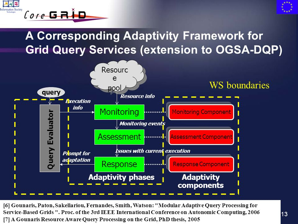 13 A Corresponding Adaptivity Framework for Grid Query Services (extension to OGSA-DQP) Query Evaluator query Monitoring Response Assessment Resourc e