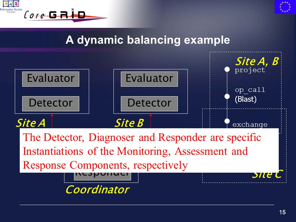 15 A dynamic balancing example table_scan (protein) exchange op_call (Blast) project Site C Site A, B Evaluator Detector Site ASite B Coordinator Eval