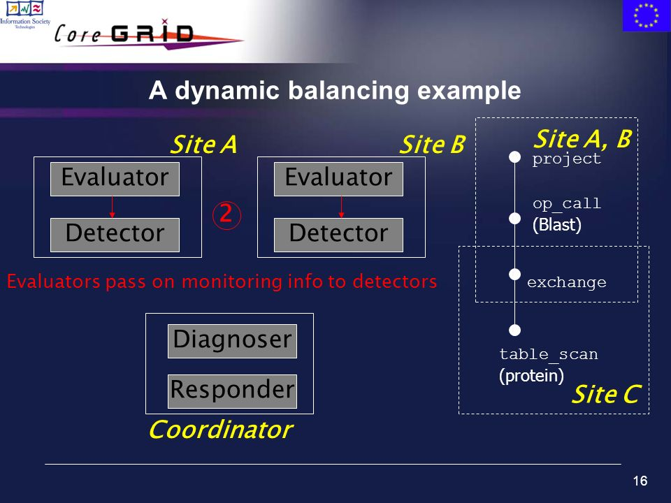 16 A dynamic balancing example table_scan (protein) exchange op_call (Blast) project Site C Site A, B Evaluator Detector Site ASite B Coordinator Evaluator Detector Diagnoser Responder 2 Evaluators pass on monitoring info to detectors