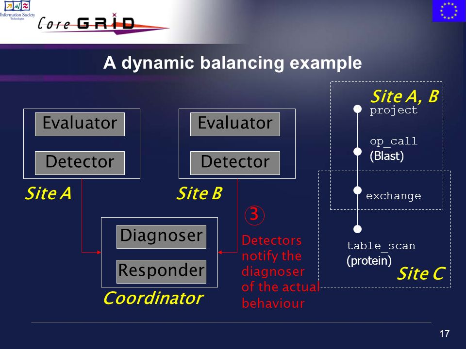 17 A dynamic balancing example table_scan (protein) exchange op_call (Blast) project Site C Site A, B Evaluator Detector Site ASite B Coordinator Eval