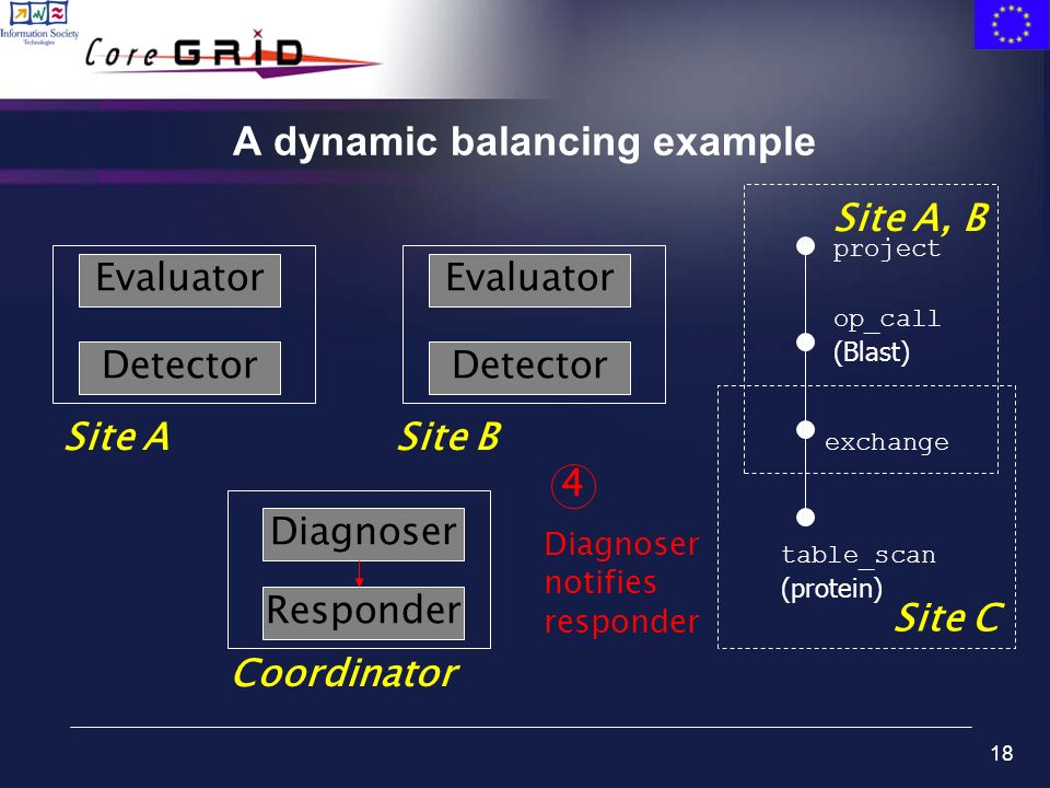 18 A dynamic balancing example table_scan (protein) exchange op_call (Blast) project Site C Site A, B Evaluator Detector Site ASite B Coordinator Eval