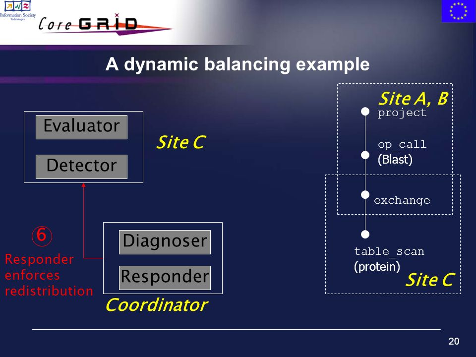 20 A dynamic balancing example table_scan (protein) exchange op_call (Blast) project Site C Site A, B Evaluator Detector Site C Coordinator Diagnoser