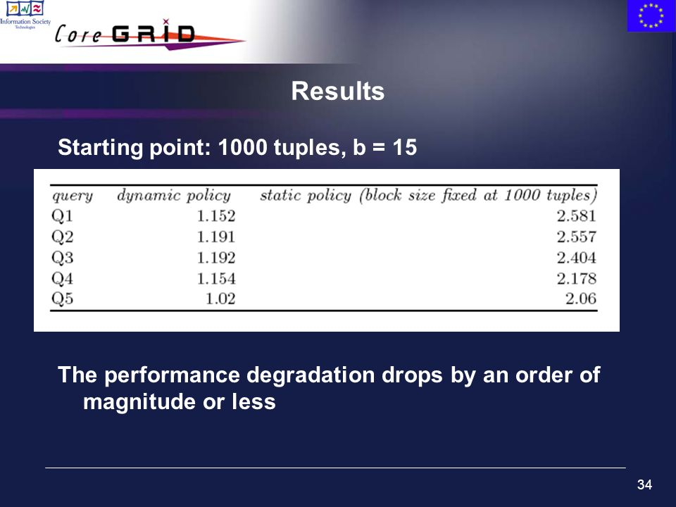 34 Results Starting point: 1000 tuples, b = 15 The performance degradation drops by an order of magnitude or less